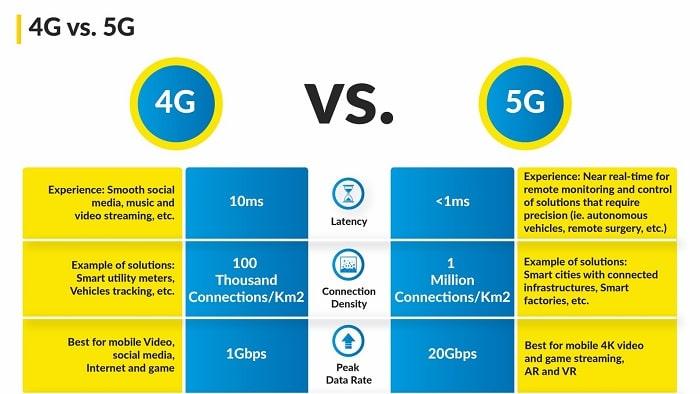 So sánh mạng 5G và mạng 4G