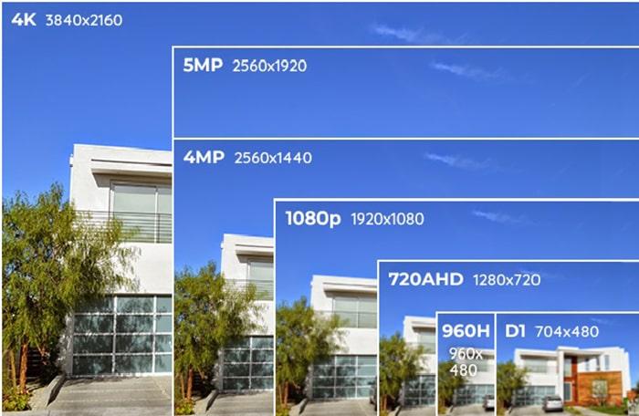 Lựa chọn độ phân giải của camera wifi